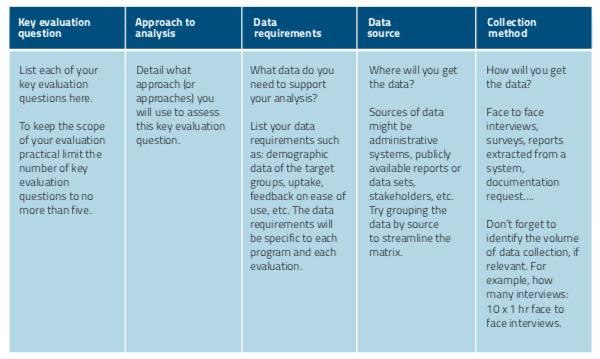 Evaluation data collection matrix