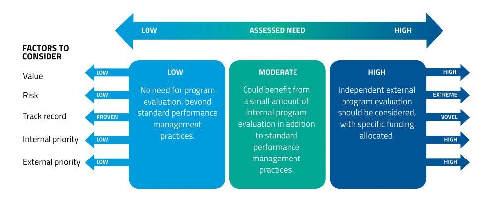 Organisational evaluation plan template