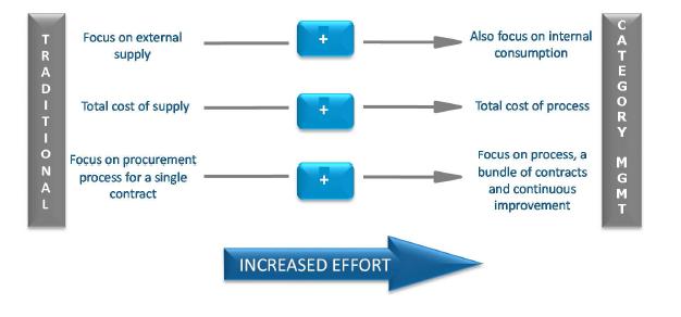 Study skills prioritising matrix